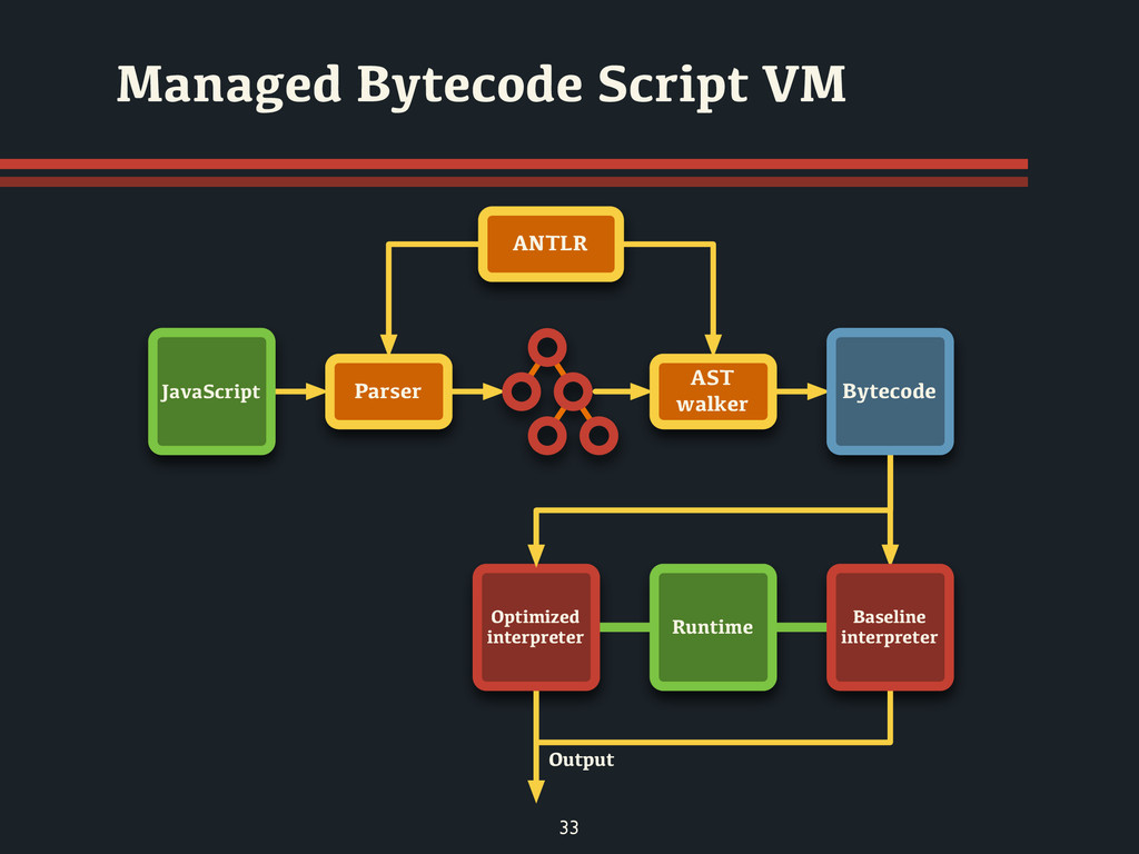 33 Managed Bytecode Script VM Output Parser Jav...