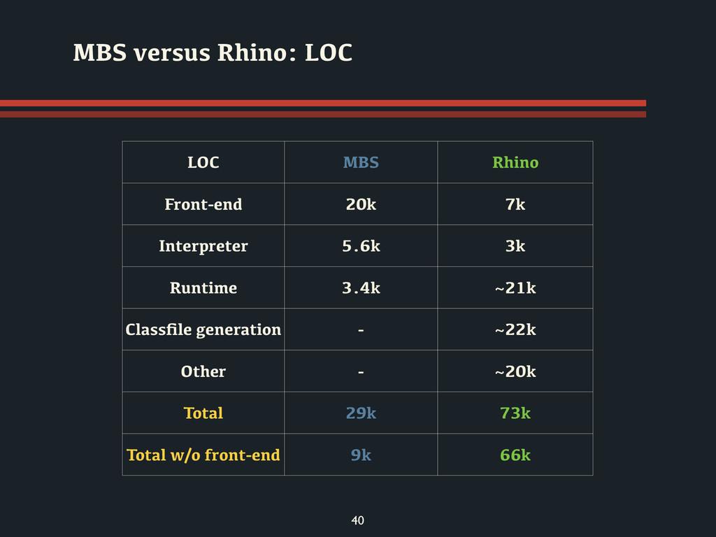 40 MBS versus Rhino: LOC LOC MBS Rhino Front-en...
