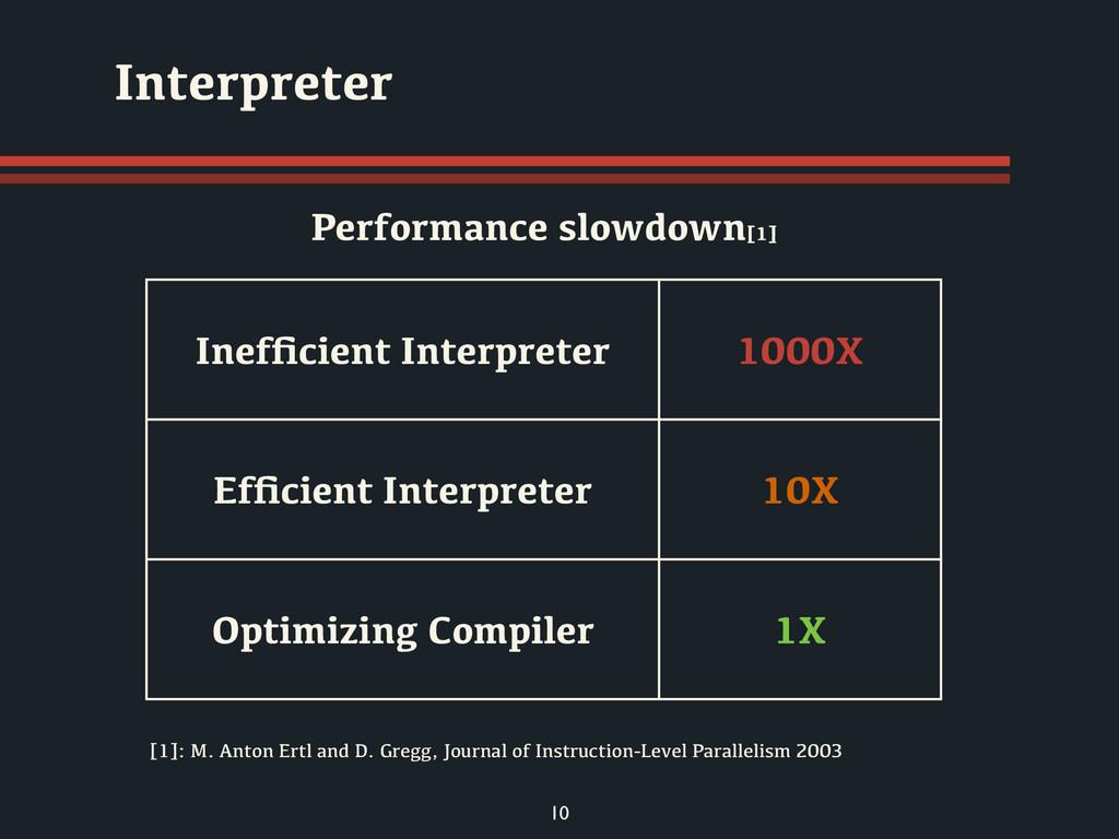 10 Interpreter Inefficient Interpreter 1000X Effi...