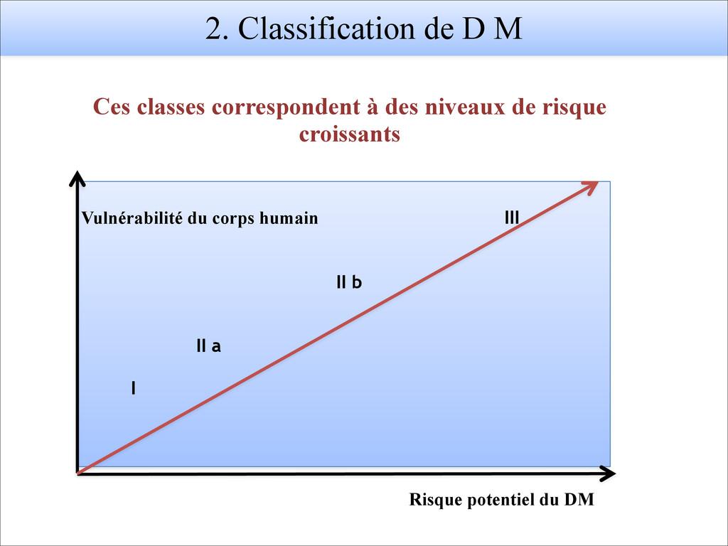 2. Classification de D M Vulnérabilité du corps...