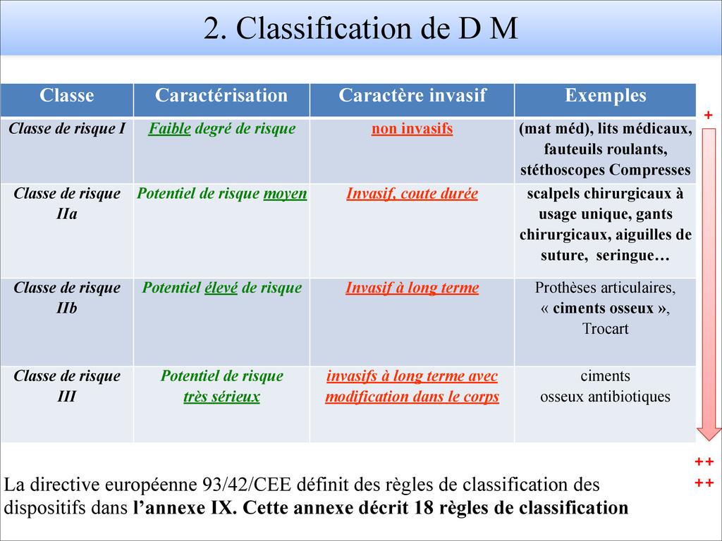 Classe Caractérisation Caractère invasif Exempl...
