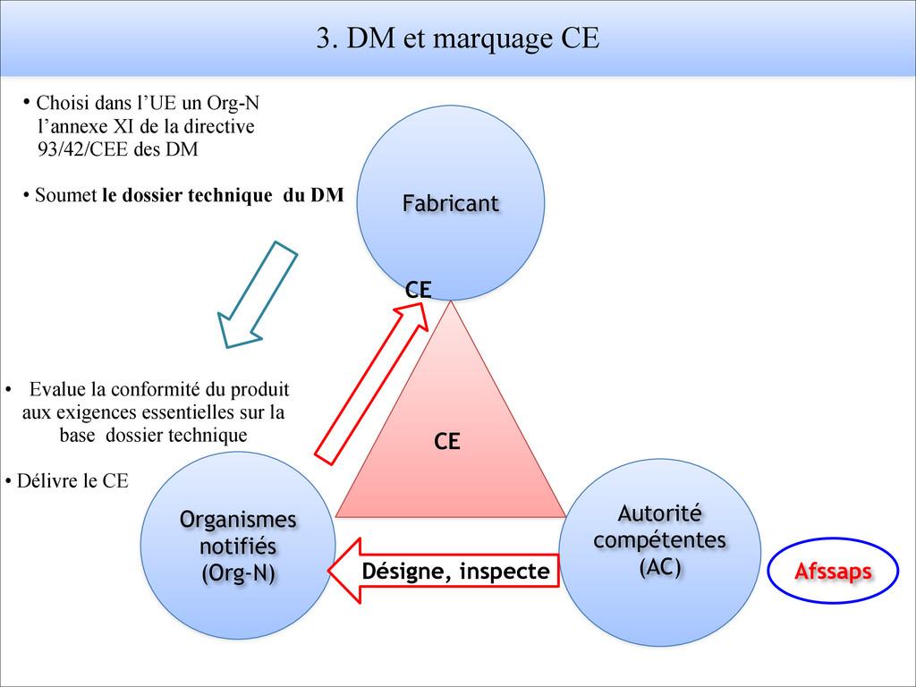 Organismes notifiés (Org-N) Fabricant Autorité ...