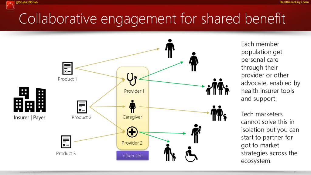 www.netspective.com 27 @ShahidNShah HealthcareG...