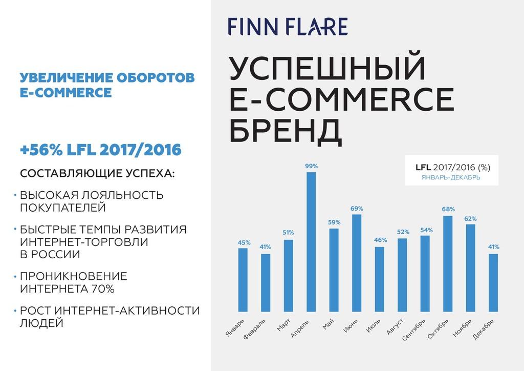 УСПЕШНЫЙ E-COMMERCE БРЕНД +56% LFL 2017/2016 СО...