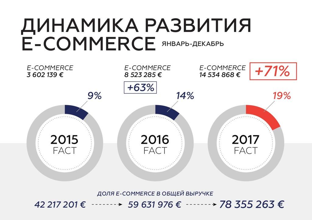 ДИНАМИКА РАЗВИТИЯ E-COMMERCE ЯНВАРЬ-ДЕКАБРЬ 201...