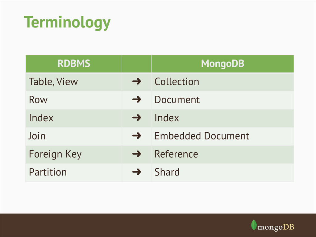 Terminology RDBMS MongoDB Table, View  Collect...