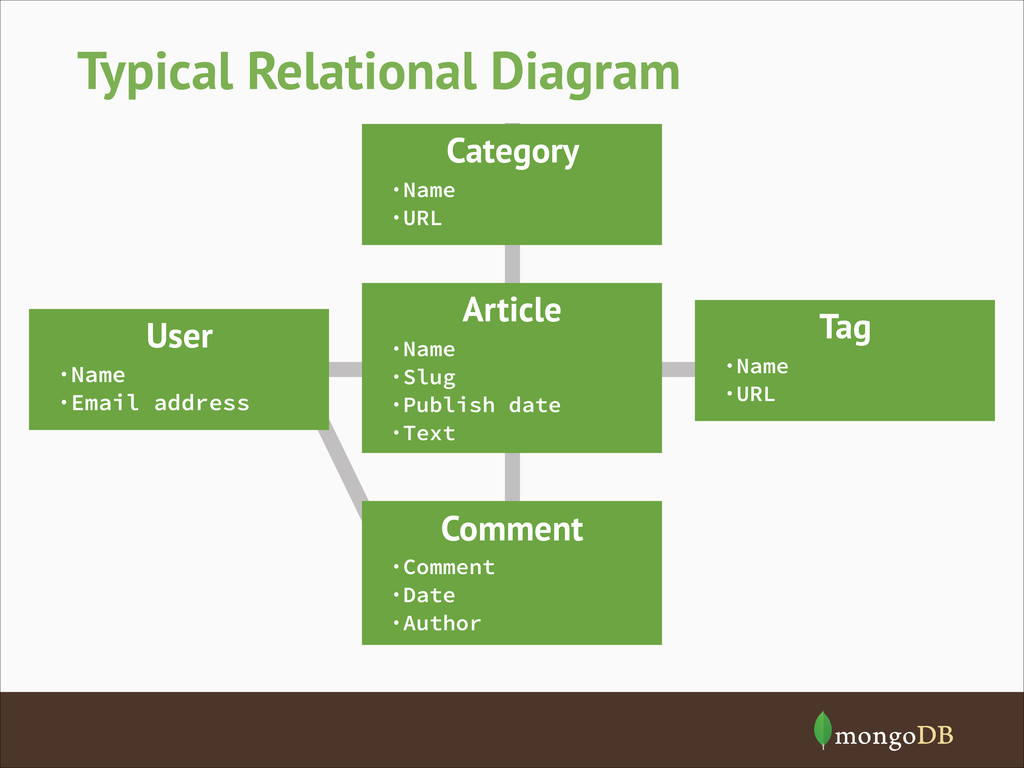 Typical Relational Diagram User ·Name ·Email ad...