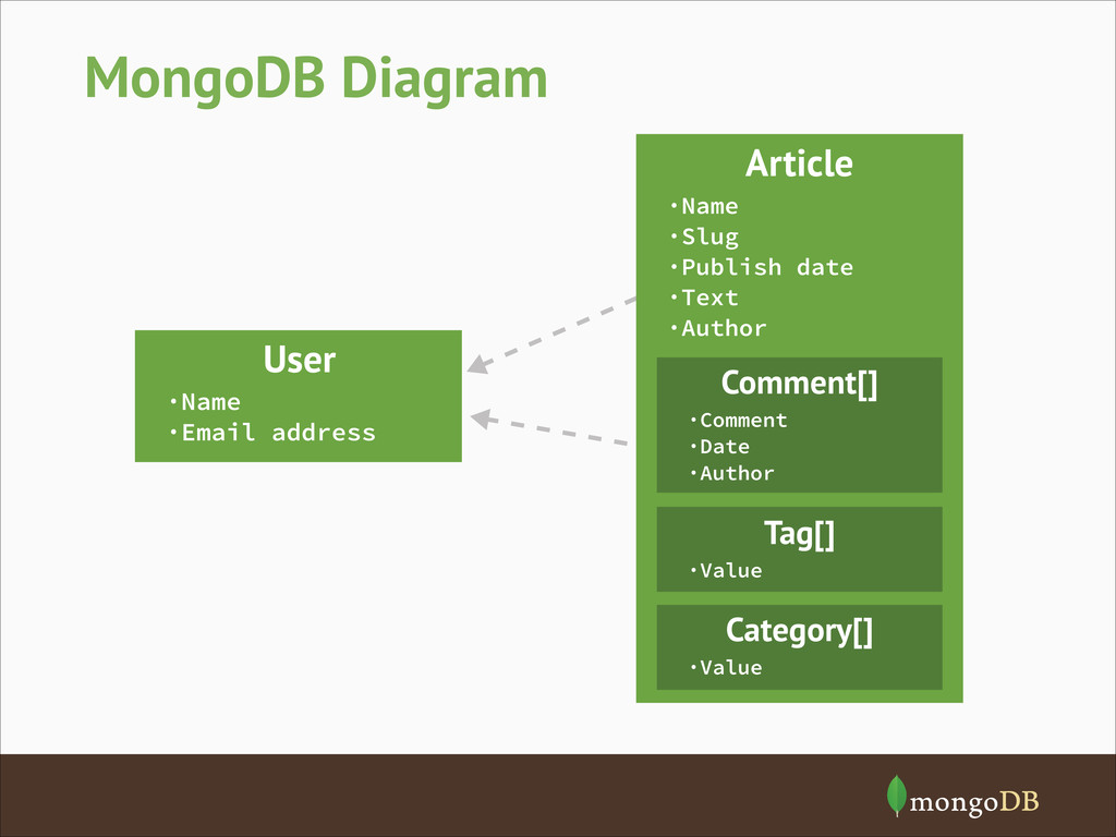 MongoDB Diagram User ·Name ·Email address Artic...