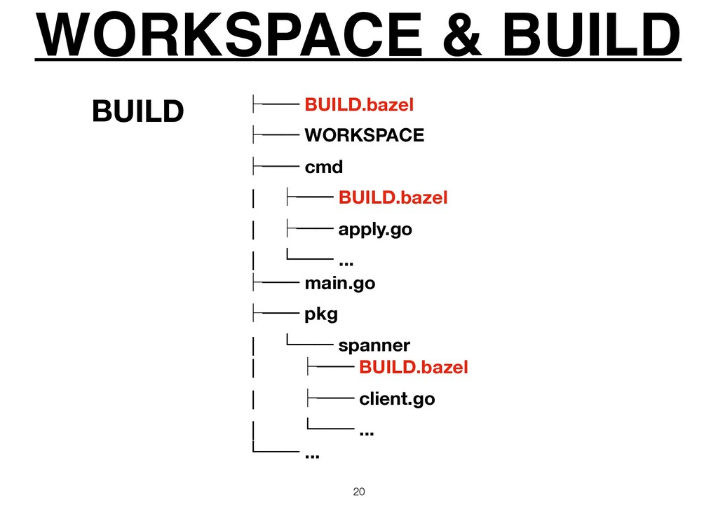WORKSPACE & BUILD 20 ᵓ── BUILD.bazel ᵓ── WORKSP...
