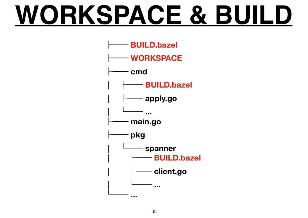 WORKSPACE & BUILD 33 ᵓ── BUILD.bazel ᵓ── WORKSP...