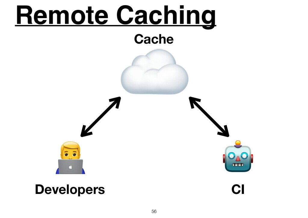 Remote Caching 56 #  ☁ Developers CI Cache