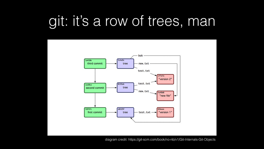 git: it's a row of trees, man diagram credit: h...