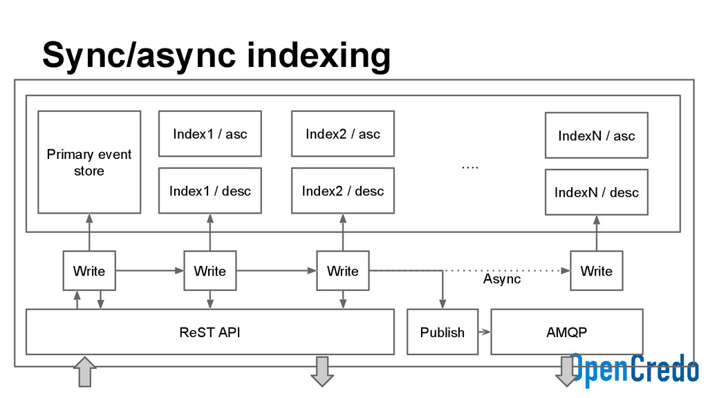 Sync/async indexing ReST API Write AMQP Primary...