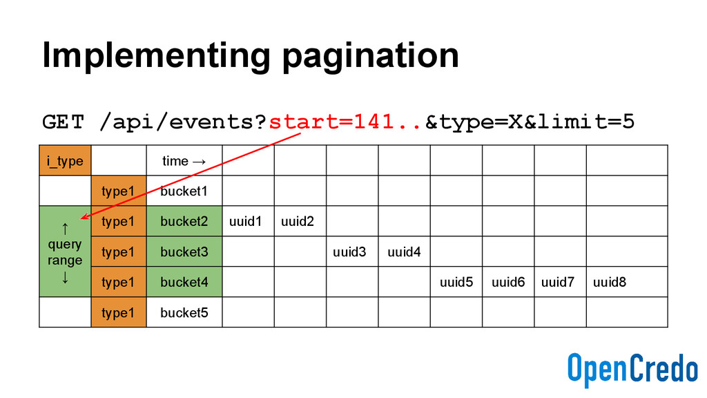 Implementing pagination GET /api/events?start=1...
