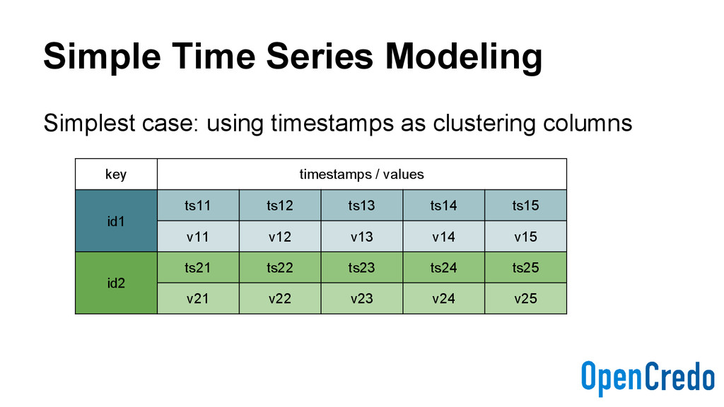 Simple Time Series Modeling Simplest case: usin...