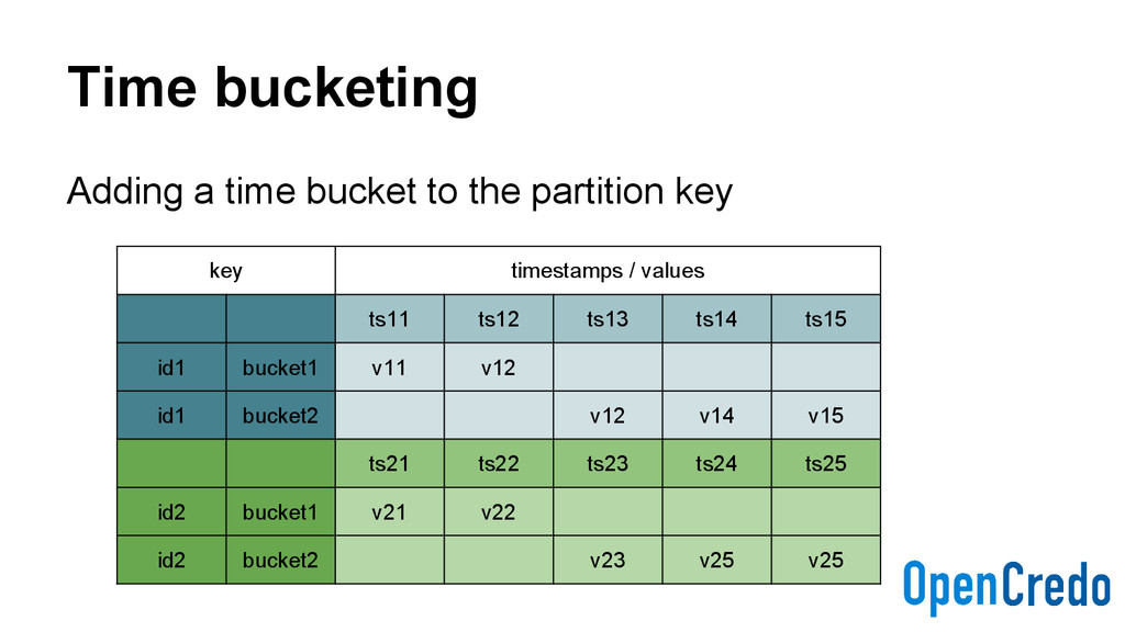 Time bucketing Adding a time bucket to the part...