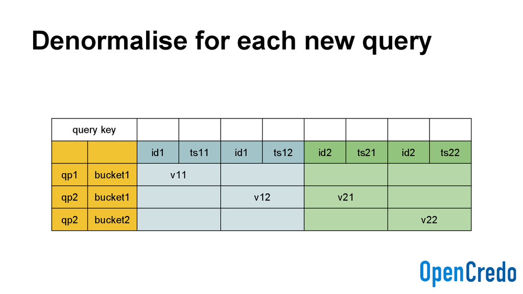 Denormalise for each new query query key id1 ts...