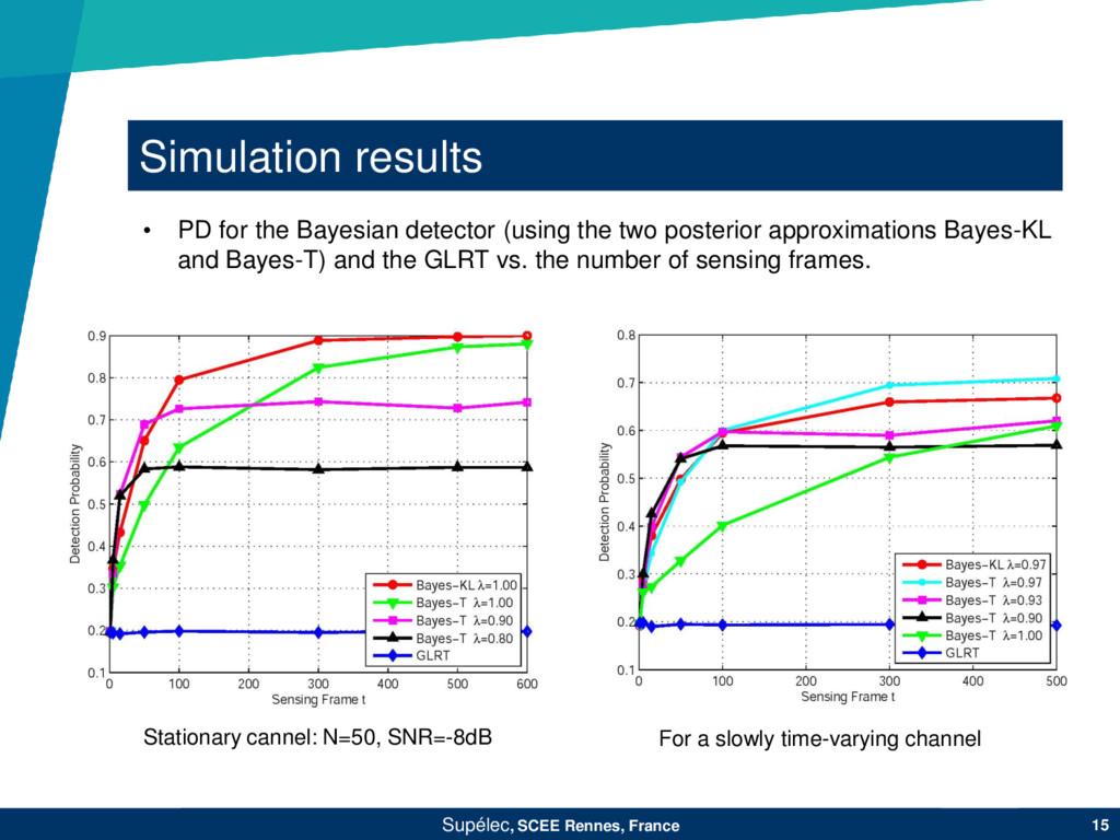 Simulation results Supélec, SCEE Rennes, France...