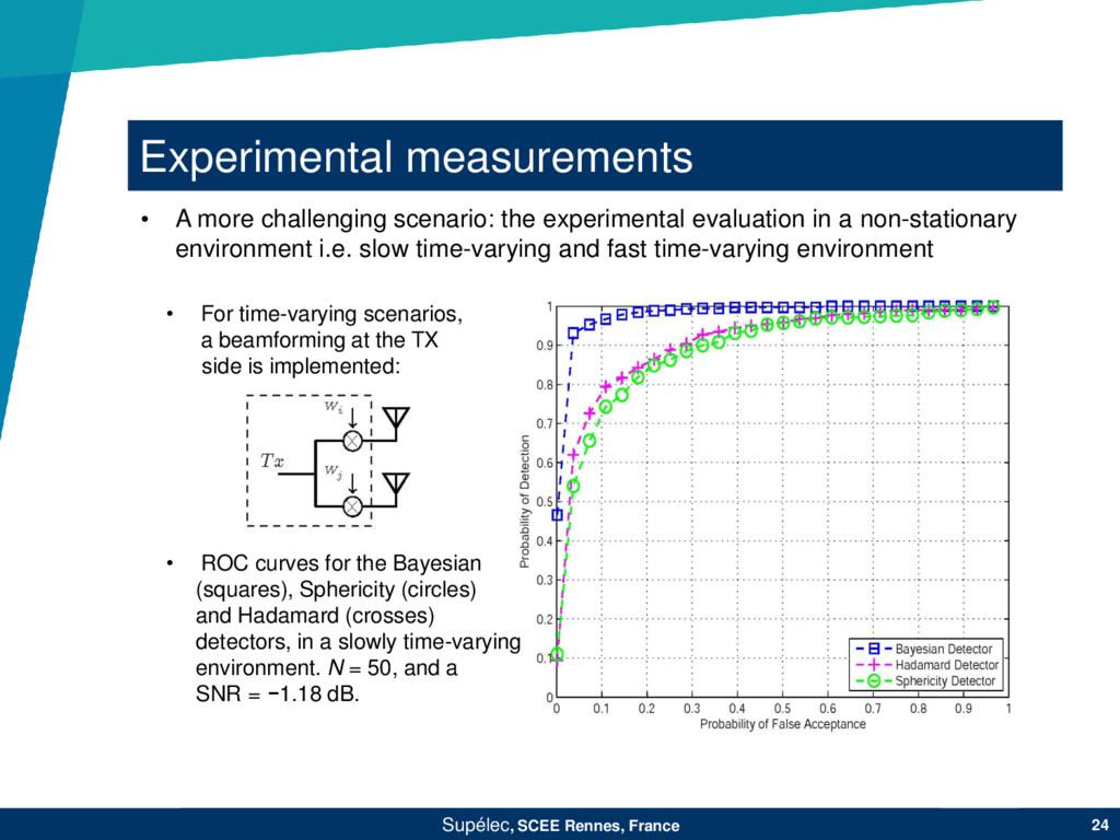 Experimental measurements Supélec, SCEE Rennes,...