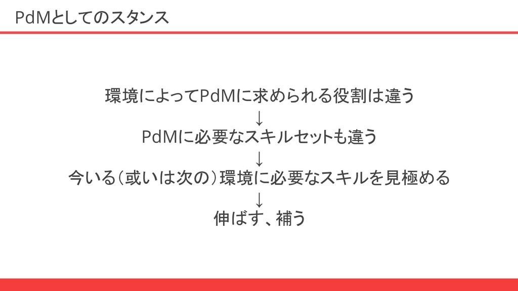 PdMとしてのスタンス 環境によってPdMに求められる役割は違う ↓ PdMに必要なスキルセッ...