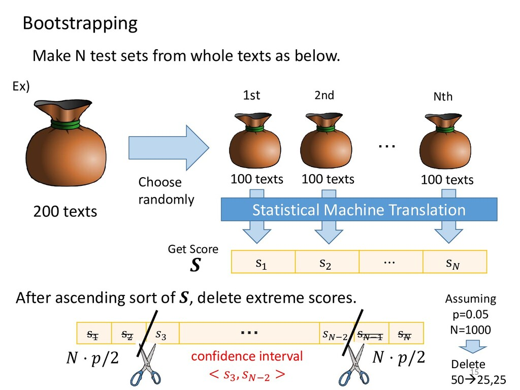 Bootstrapping 200 texts Make N test sets from w...