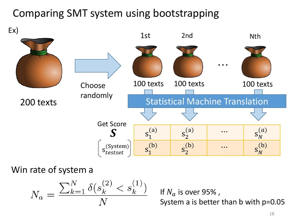 Comparing SMT system using bootstrapping 200 te...