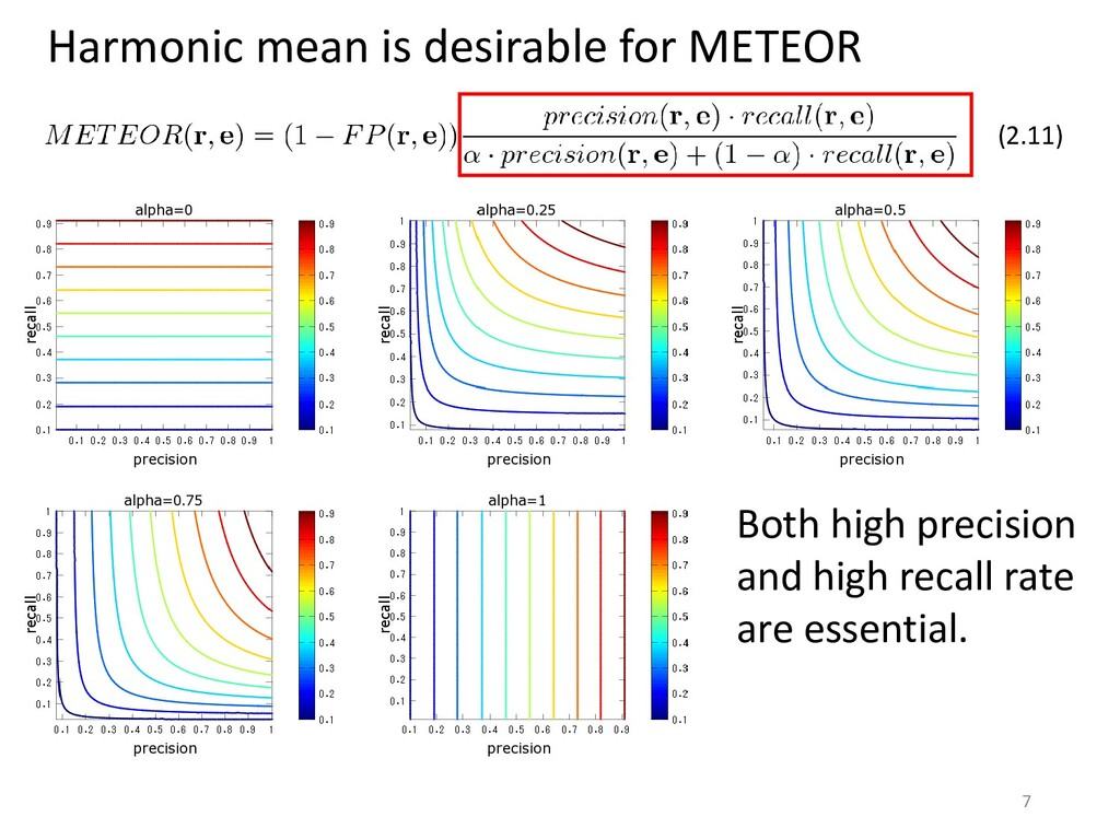 Harmonic mean is desirable for METEOR (2.11) Bo...