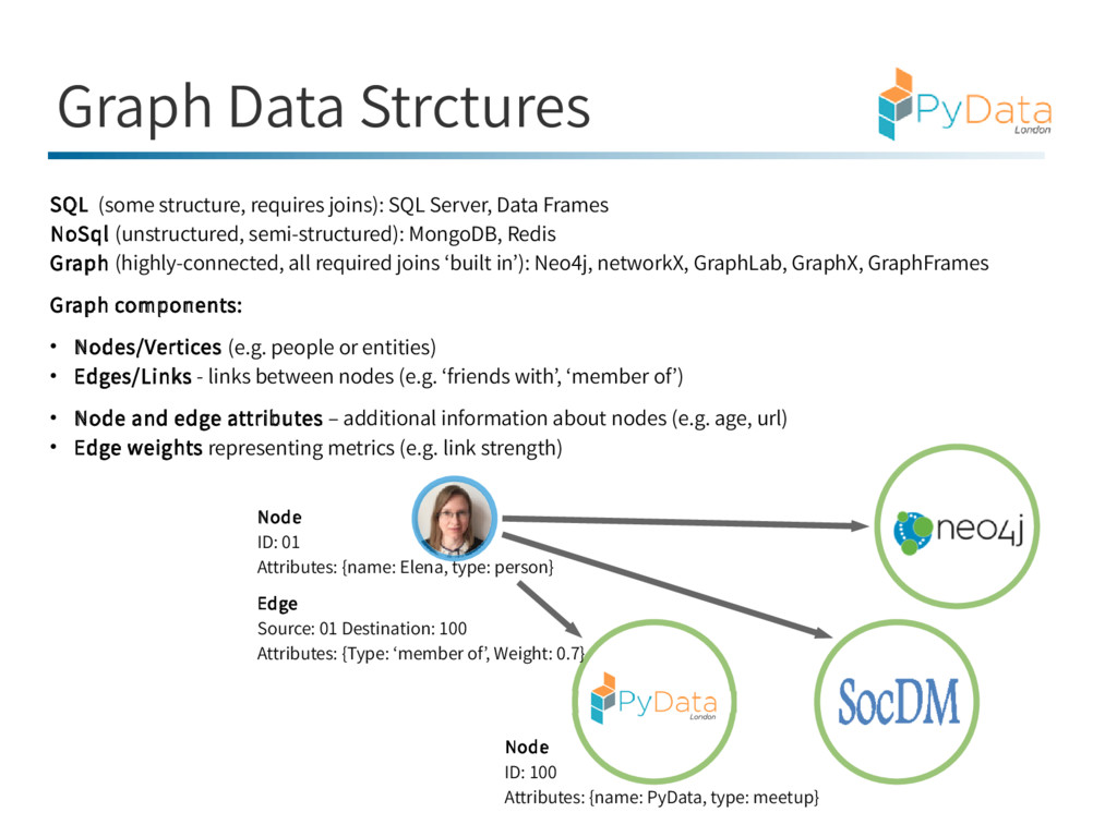 Graph Data Strctures SQL (some structure, requi...