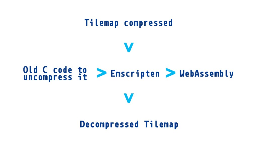 Tilemap compressed Old C code to uncompress it ...