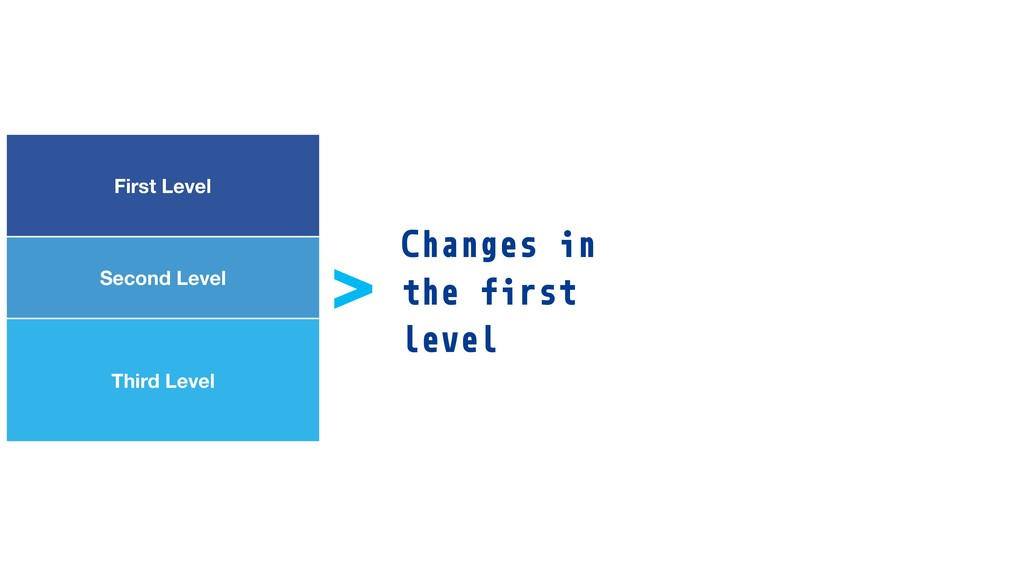 First Level Second Level Third Level > Changes ...