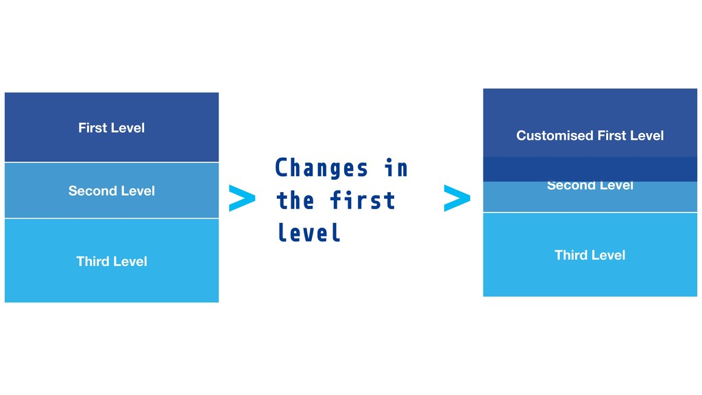 Second Level Third Level First Level Second Lev...