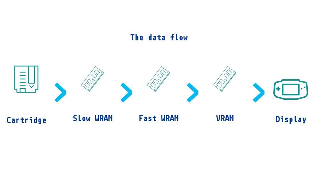 Cartridge Fast WRAM Display Slow WRAM VRAM > > ...