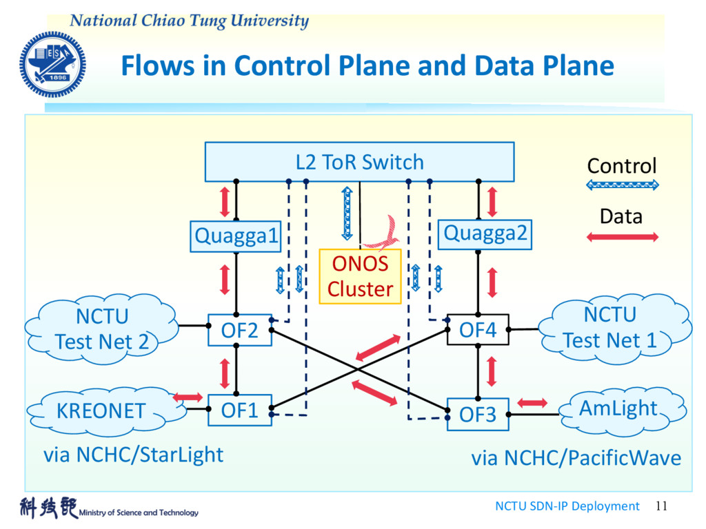 Flows in Control Plane and Data Plane NCTU SDN-...