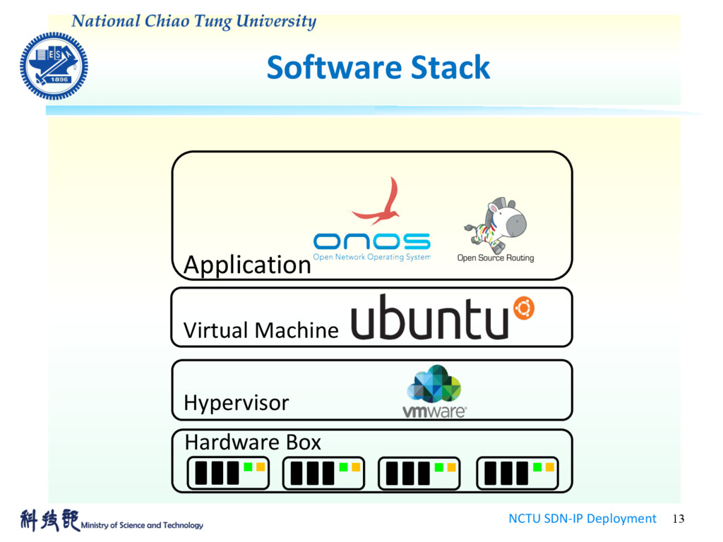 Software Stack NCTU SDN-IP Deployment 13 Applic...