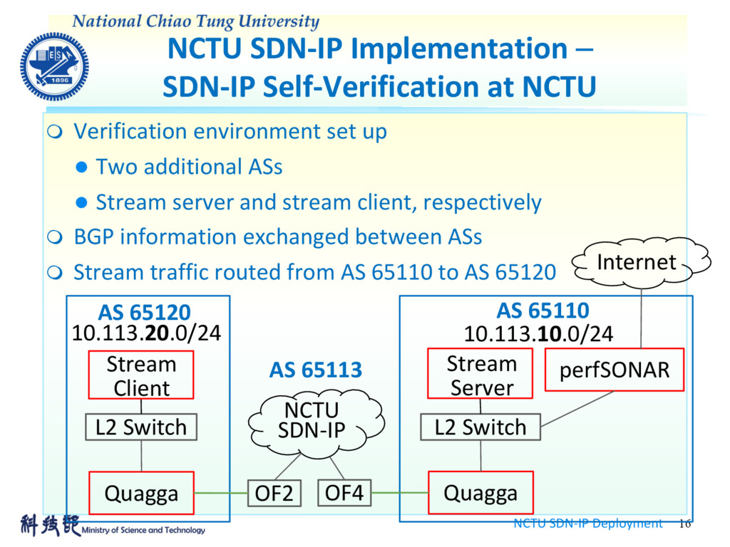 NCTU SDN-IP Implementation - SDN-IP Self-Verifi...