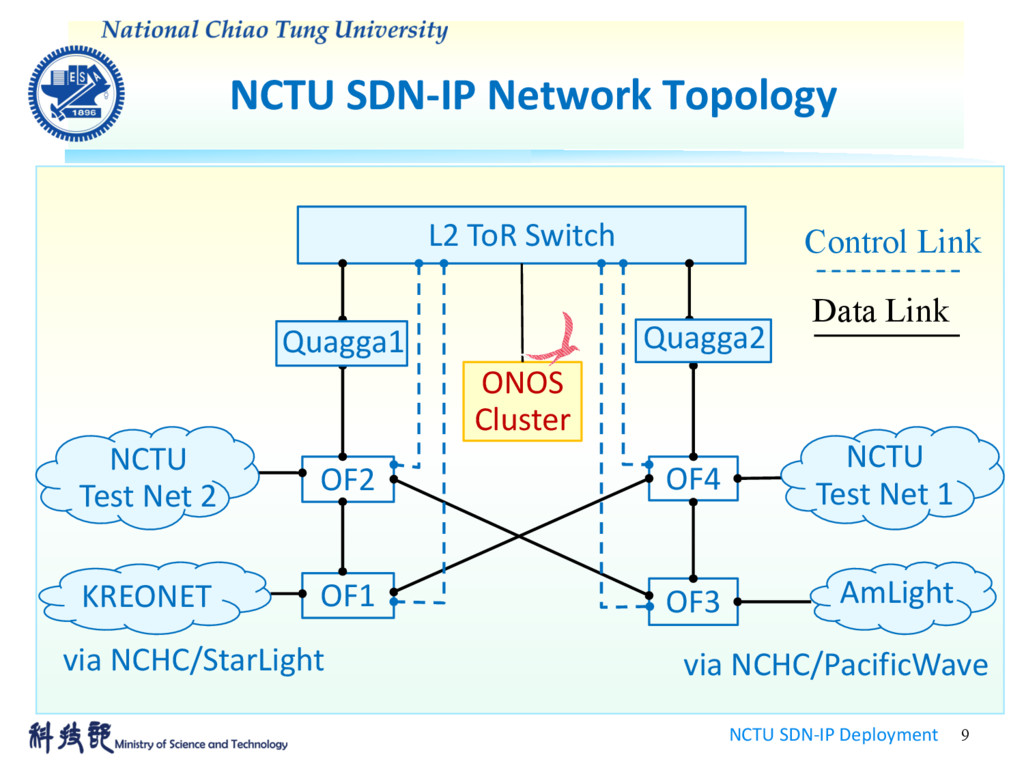 NCTU SDN-IP Network Topology NCTU SDN-IP Deploy...