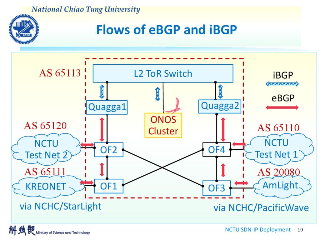 Flows of eBGP and iBGP NCTU SDN-IP Deployment 1...