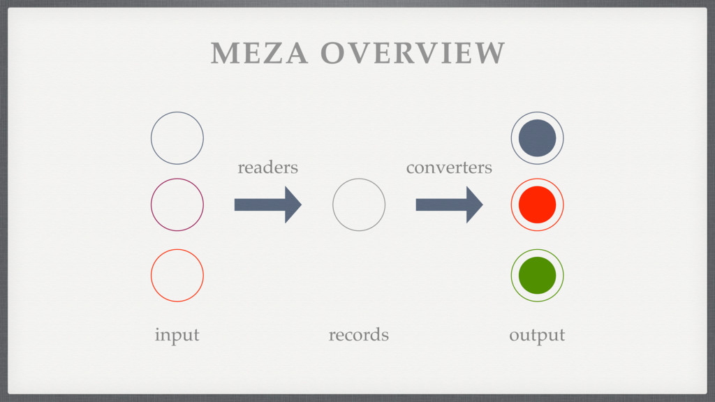readers converters MEZA OVERVIEW records input ...