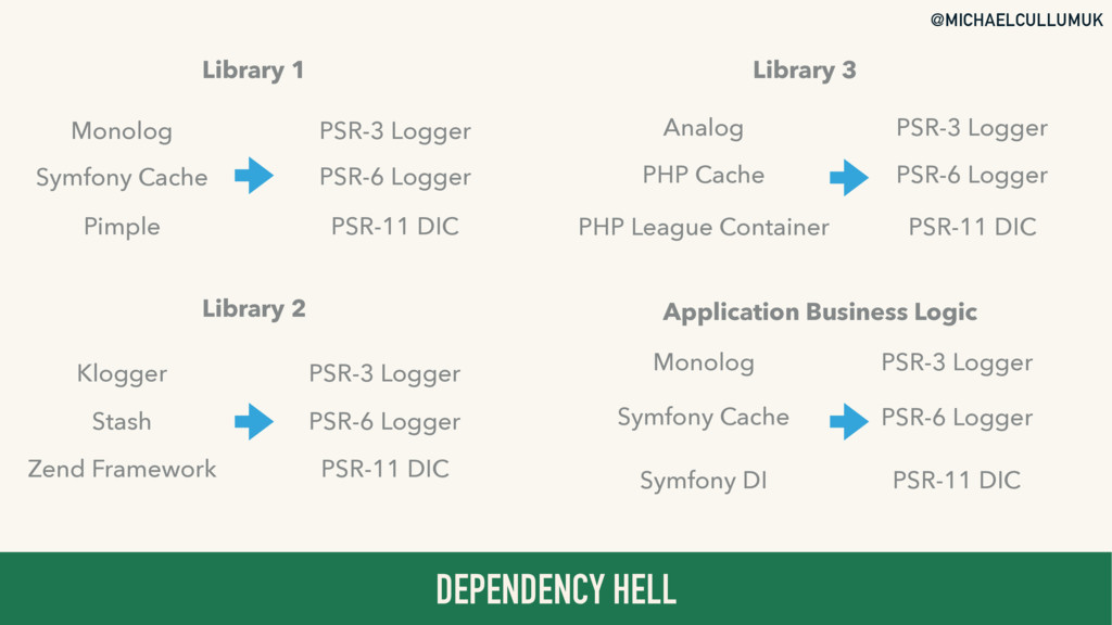 @MICHAELCULLUMUK DEPENDENCY HELL Library 1 Libr...
