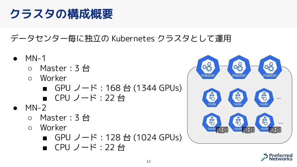 クラスタの構成概要 データセンター毎に独立の Kubernetes クラスタとして運用 ● M...