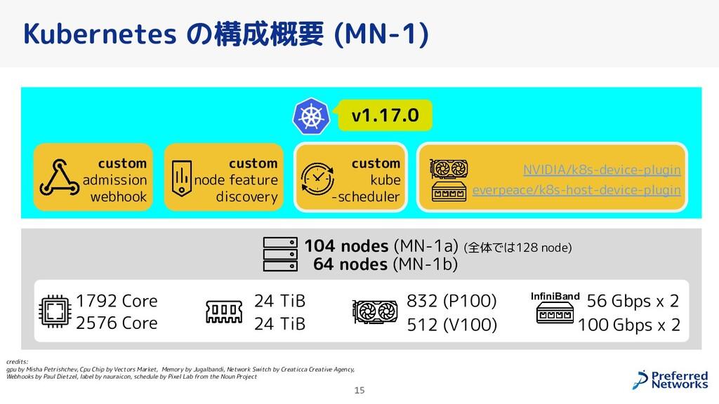 Kubernetes の構成概要 (MN-1) credits:               ...
