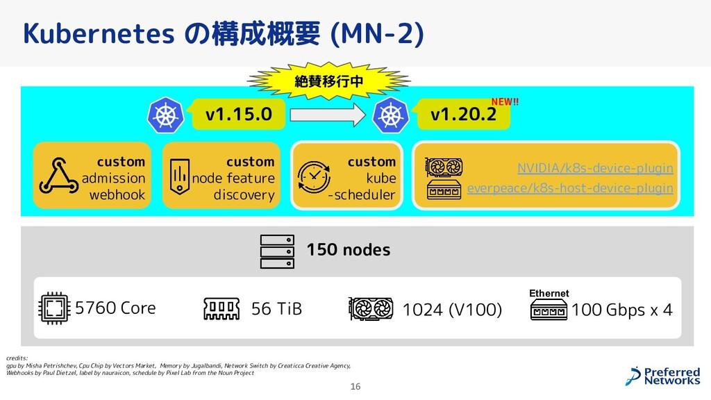 Kubernetes の構成概要 (MN-2) credits:               ...