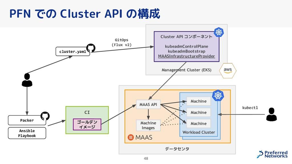 データセンタ 48 PFN での Cluster API の構成 Management Clu...