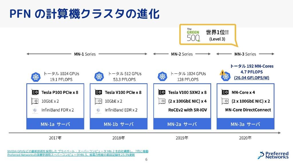 PFN の計算機クラスタの進化 6 NVIDIA GPUなどの最新技術を採用した プライベート...