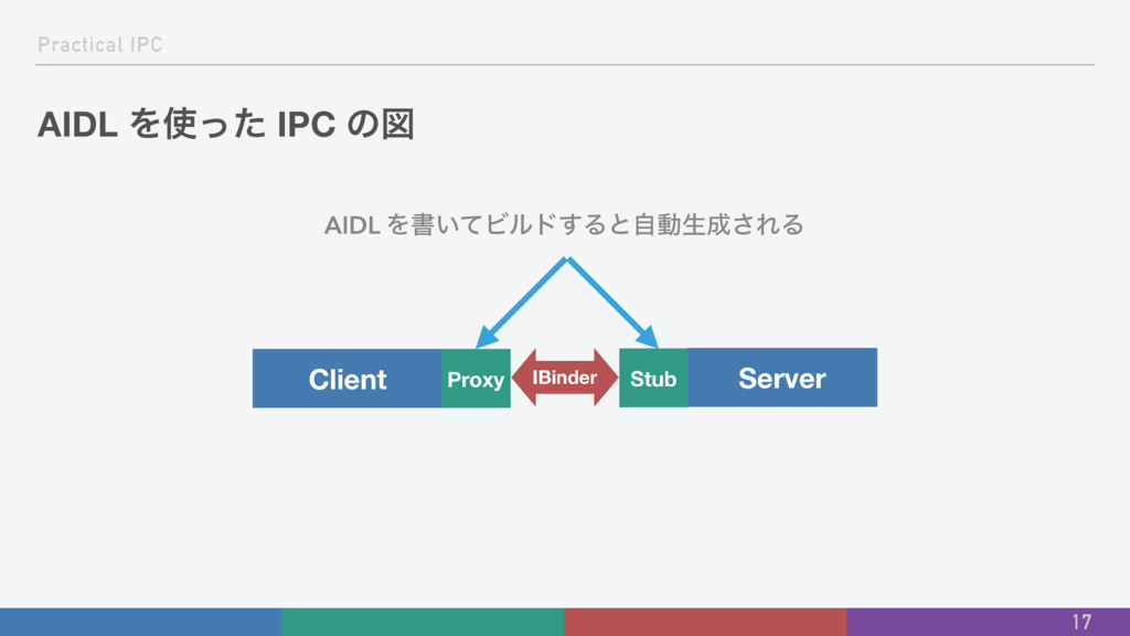 Practical IPC AIDL Λͬͨ IPC ͷਤ 17 Client Server...