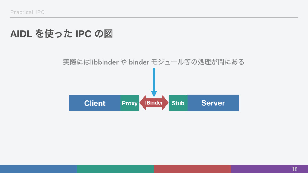Practical IPC AIDL Λͬͨ IPC ͷਤ 18 Client Server...