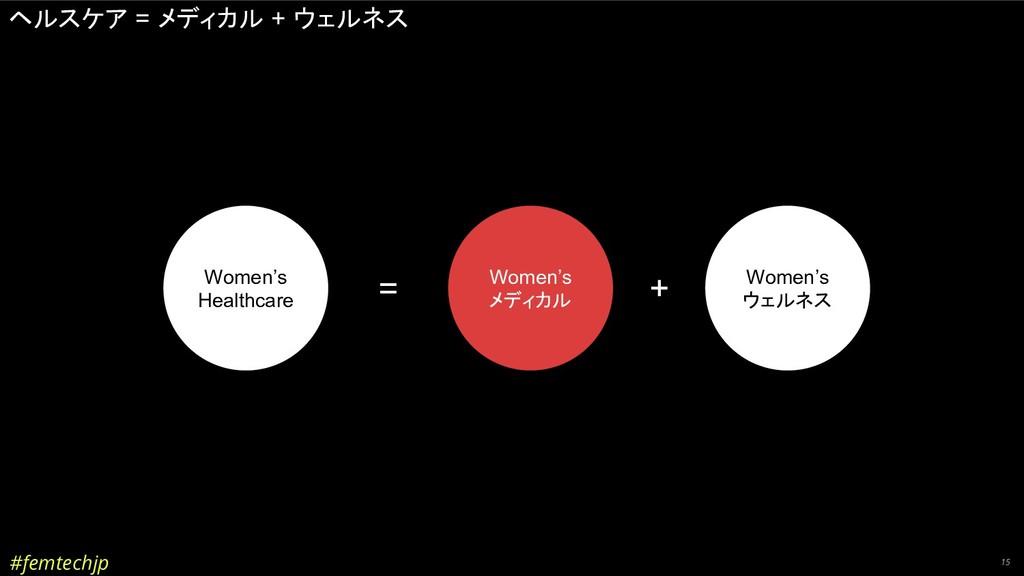 #femtechjp 15 ヘルスケア = メディカル + ウェルネス = + Women's...