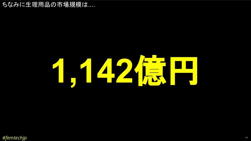 #femtechjp 44 ちなみに生理用品の市場規模は.... 1,142億円
