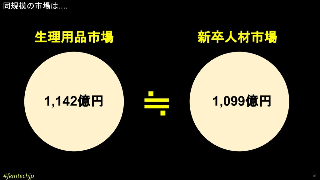 #femtechjp 45 同規模の市場は.... 生理用品市場 新卒人材市場 1,142億円...