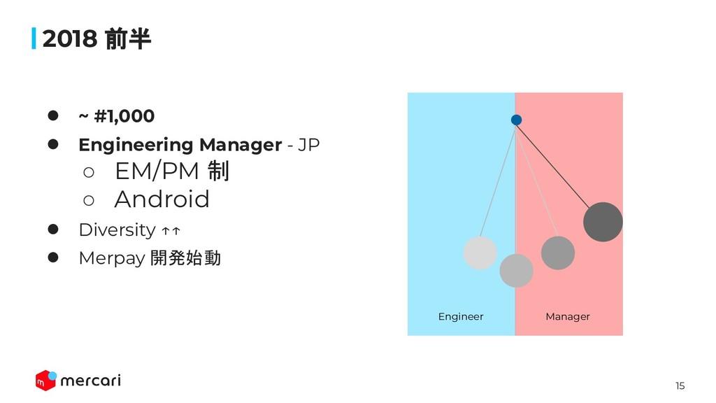 15 2018 前半 ● ~ #1,000 ● Engineering Manager - J...